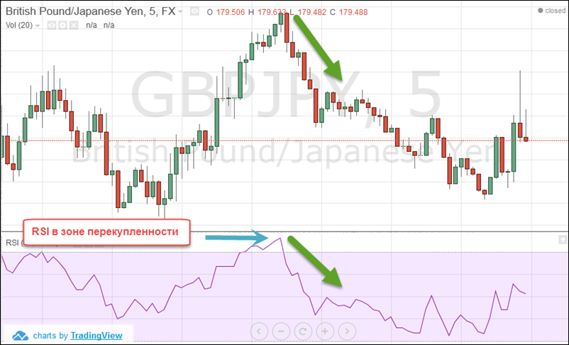 Demo Trading: Wady i zalety. 18.09.17